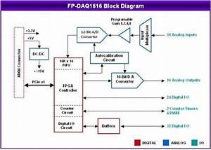 Analog I  O Pc  104 D  D  A