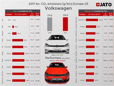Average Co2 Emissions Of Top 10 Mainstream Brands In