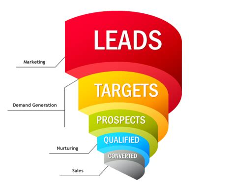 How to Nurture Your Organic Leads