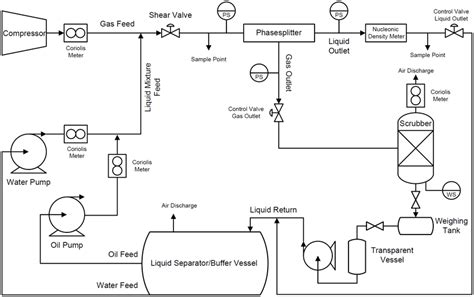 simplified process flow diagram of the test setup the