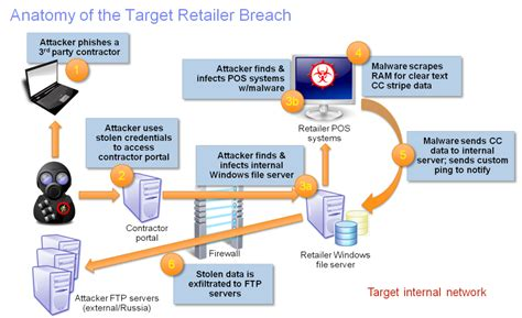 retailers   learn   target breach