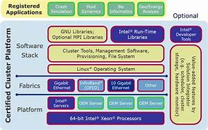 Intel U00ae Cluster Ready White Paper