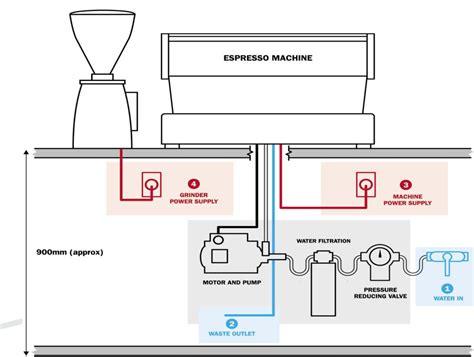 installation bureau installation requirements espresso machine coffee