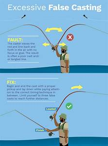 Fly Casting Faults And Fixes  Learn How To Correct These