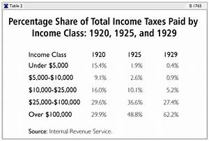 Does Cutting Taxes Increase Or Decrease Government Revenue