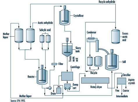 tahapan proses produksi obat farmasi industri