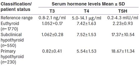 increased prevalence of subclinical hypothyroidism in females in mountainous valley of kashmir