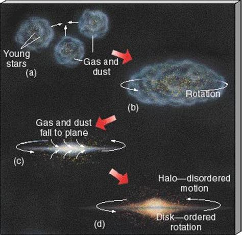 how is the milky way formed the way is the solar system formed pics about space