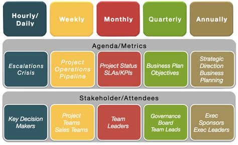 tip  set  cadence  governance
