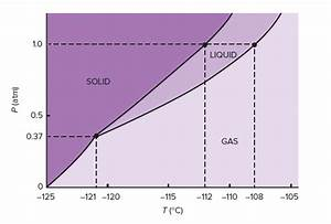 The Phase Diagram For Xenon Is Shown Below