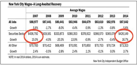Wall Street's rich are getting richer and the 'middle ...