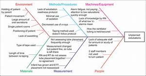 Fishbone Diagram Of Factors Contributing To Unplanned