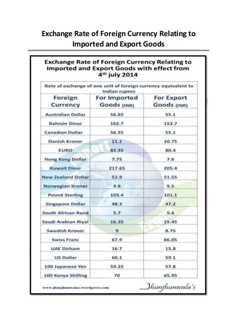 foreign exchange best rates indian currency exchange rate of foreign currency relating