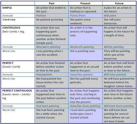 Verb Tenses  My English Blog
