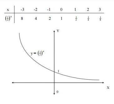 fungsi eksponen  grafiknya matematika peminatan