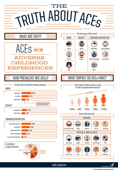 The Truth About Adverse Childhood Experiences (aces. I Don T Have Any Credit History. Install Active Directory In Windows 7. Document Storage Solutions Pittsburg Adult Ed. Free Medical Billing And Coding Training Online. Mysql Database Backups How To Become An L L C. Medical Malpractice Attorney Denver. Prepaid Debit Card Singapore What Is A Pmp. Portable Storage Company Stock Online Trading