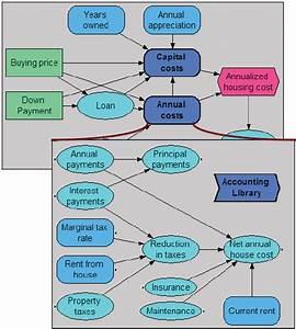 Organizing A Module Hierarchy
