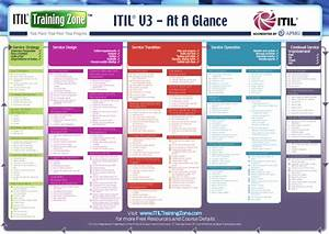 itil by raul gonzalez With itil v3 documentation