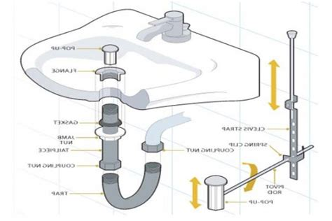 Bathroom Sink Plumbing Diagram by Awesome Bathroom Top Of Bathroom Sink Plumbing Parts With