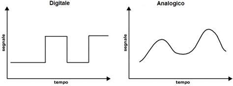 Ingresso Analogico Ingresso Analogico Tutorial Arduino
