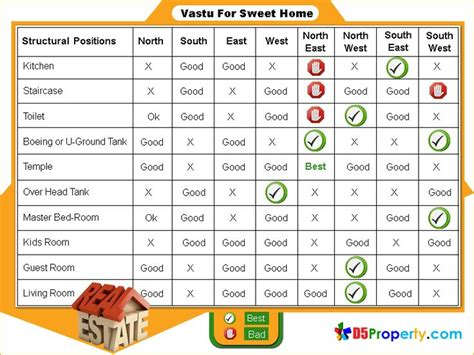 Bedroom Size Per Vastu by Bedroom Size As Per Vastu Shastra Psoriasisguru
