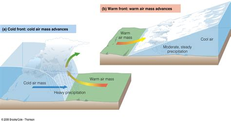 fronts front cold weather warm air different masses pressure temperature meeting geo fucking final geography angelina term
