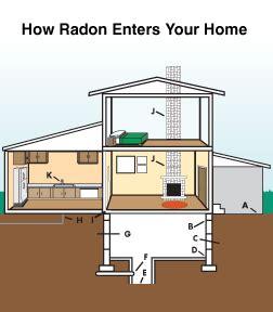 Radon Gas In Utah Homes  Radon Testing And Radon