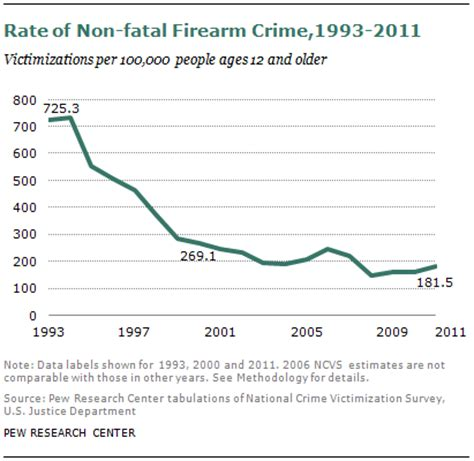 crime statistics bureau gun homicide rate 49 since 1993 peak unaware