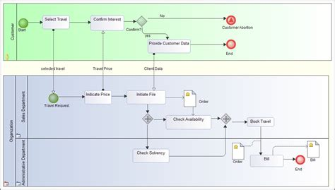 examples  bpmn business process modeling notation diagrams