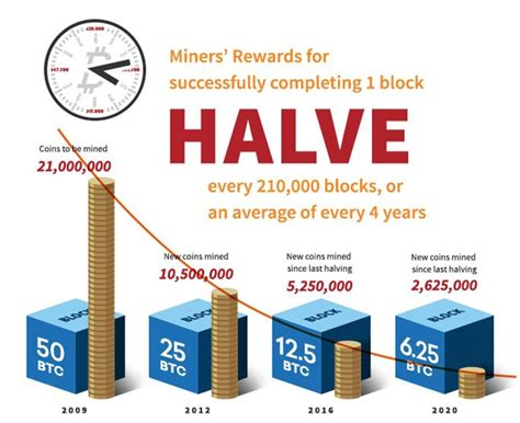 There will be a total of 21 million bitcoin in circulation by 2140. How Does Bitcoin Mining Work? | Investopedia