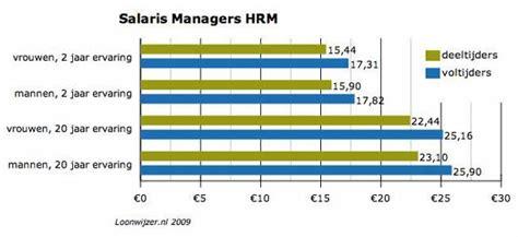 deeltijd hrm manager verdient  minder  voltijder  loonwijzernl