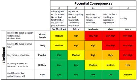 Risk Matrix Template Excel  Calendar Template Excel