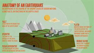 Earthquakes | Collections | QUEST | KQED Science | KQED ...