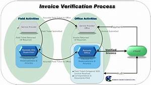 Invoice verification remedy energy services inc for Explain the invoice verification process