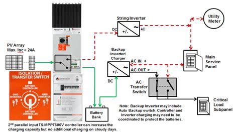 Using Direct Transfer Solution Better Back Solar