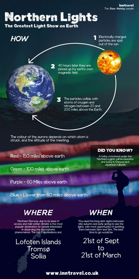 facts about the northern lights 5 more things no one tells you about the northern