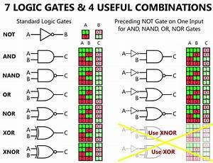 Logic Gates Animation Instrumentation Tools