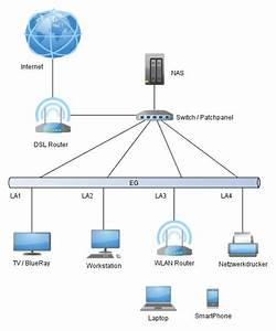 Netzwerk Einrichten Mit Router : heimnetzwerk serie 1 die netzwerkplanung hausbau blog ~ One.caynefoto.club Haus und Dekorationen