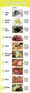 Top 10 Sodium Foods - DrAxe.com