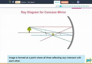 Ray Diagram  U2013 Ole Nepal