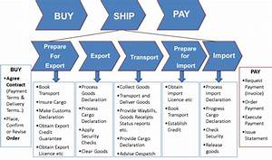 buy ship pay model With international shipping documentation process