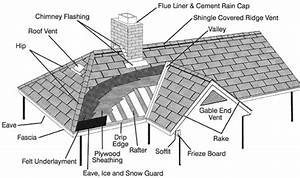 Anatomy Of A Roof  U2013 Residential Roofing Services