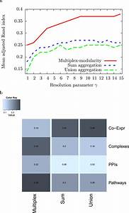 Identifying communities from multiplex biological networks ...
