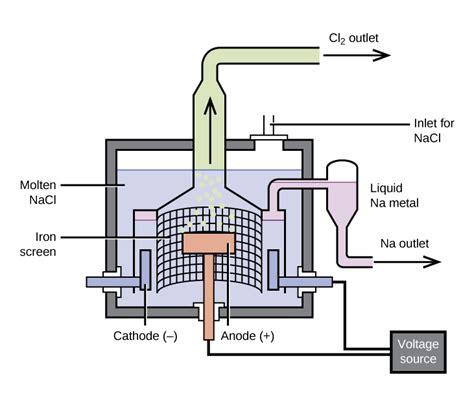 occurrence  preparation   representative metals chemistry