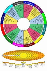 Astrology Basics Cafe Astrology Com