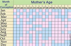 Lunar Calendar And The Chinese Gender Predictor Chart