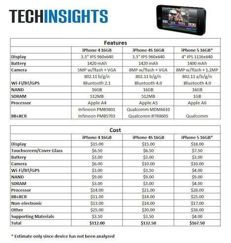 iphone  materialkosten angeblich bei  dollar