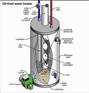 Guide To Oil Fired Hot Water Heaters  Inspection  Diagnosis  Repair  Replacement