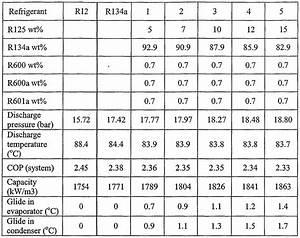 Patent Wo2005083028a1 - Refrigerant Composition