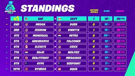 fortnite world cup duo  blog  results